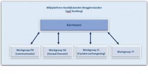 organogram wpf KoeBerg juli 2015